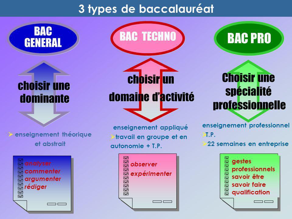  enseignement théorique et abstrait 3 types de baccalauréat enseignement appliqué  travail en groupe et en autonomie + T.P. enseignement professionn