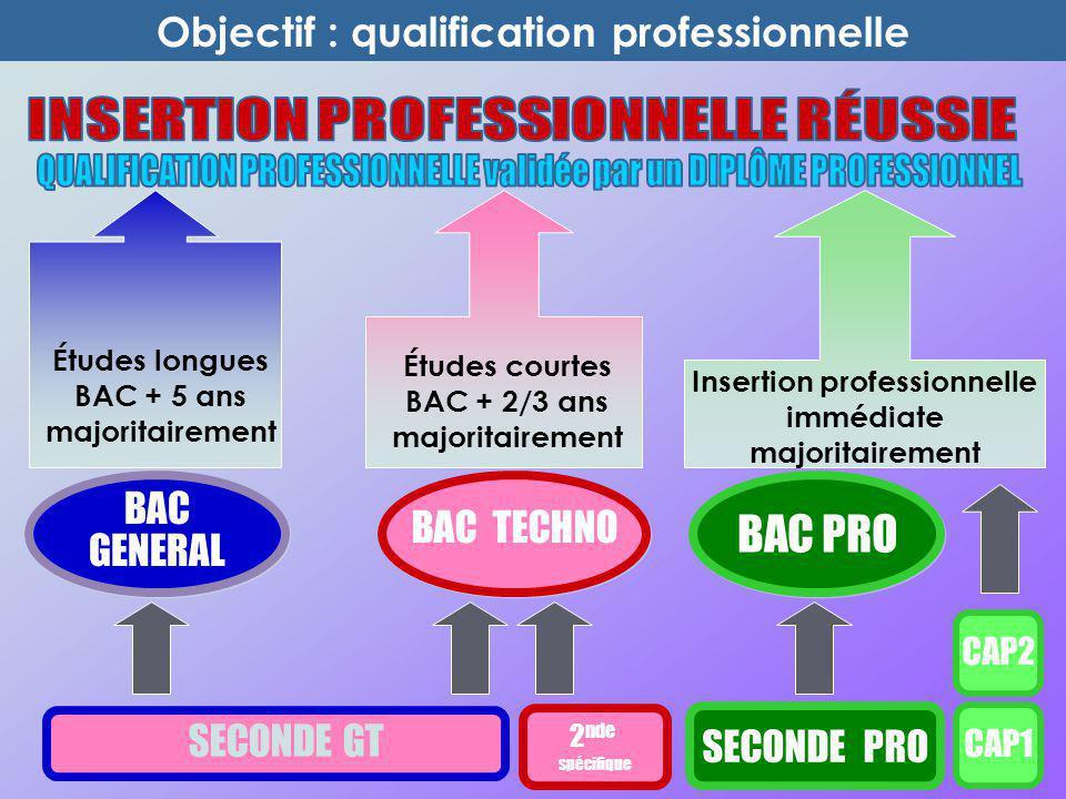 Études courtes BAC + 2/3 ans majoritairement Objectif : qualification professionnelle Études longues BAC + 5 ans majoritairement Insertion professionn