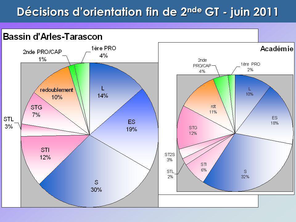 Décisions d'orientation fin de 2 nde GT - juin 2011