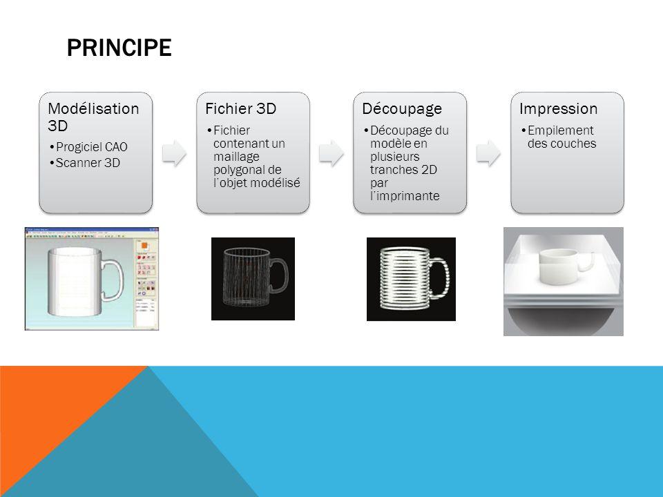 TECHNOLOGIES Plusieurs procédés existent en fonction du modèle de l'imprimante et des matériaux : - le dépôt de matière FDM - la solidification par la lumière La stéréolithographie ou SLA La Polyjet Le frittage laser - l'agglomération par collage La 3DP