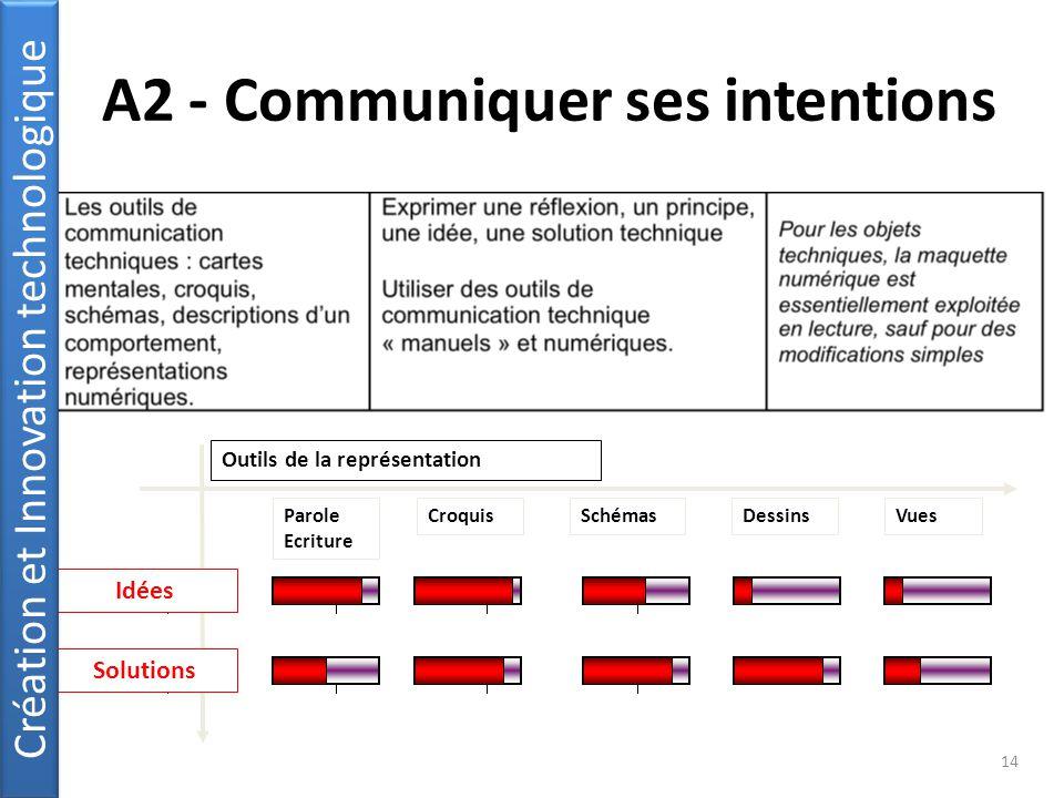 A2 - Communiquer ses intentions 14 Parole Ecriture Outils de la représentation Idées Solutions CroquisSchémasDessinsVues Création et Innovation technologique