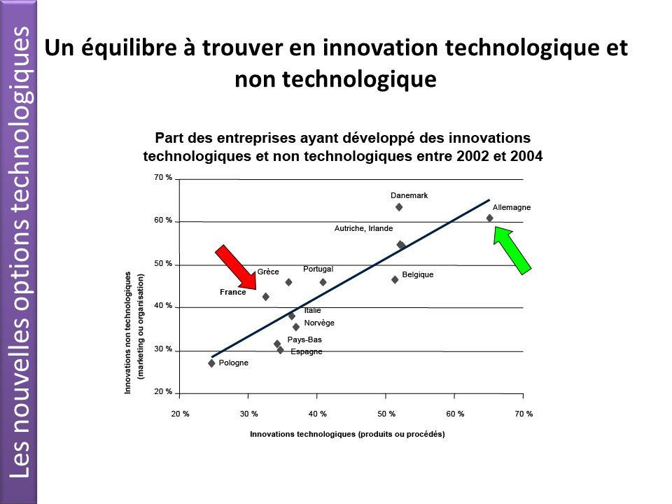 Un équilibre à trouver en innovation technologique et non technologique Les nouvelles options technologiques