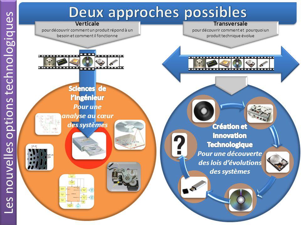 Exemple de répartition des heures Création et Innovation technologique