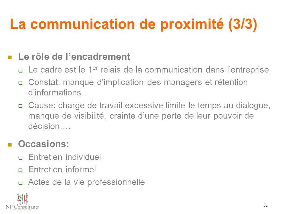 La communication de proximité (3/3) Le rôle de l'encadrement  Le cadre est le 1 er relais de la communication dans l'entreprise  Constat: manque d'i