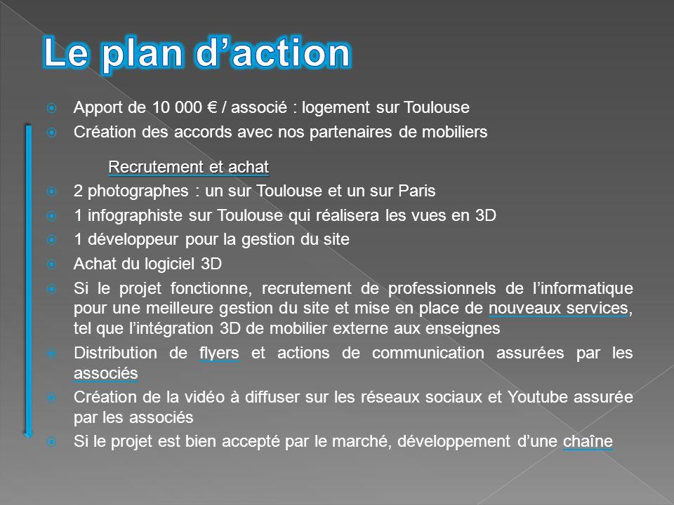  Apport de 10 000 € / associé : logement sur Toulouse  Création des accords avec nos partenaires de mobiliers Recrutement et achat  2 photographes