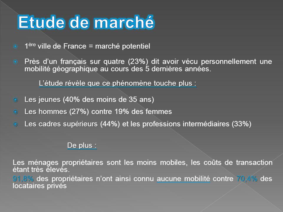  1 ère ville de France = marché potentiel  Près d'un français sur quatre (23%) dit avoir vécu personnellement une mobilité géographique au cours des