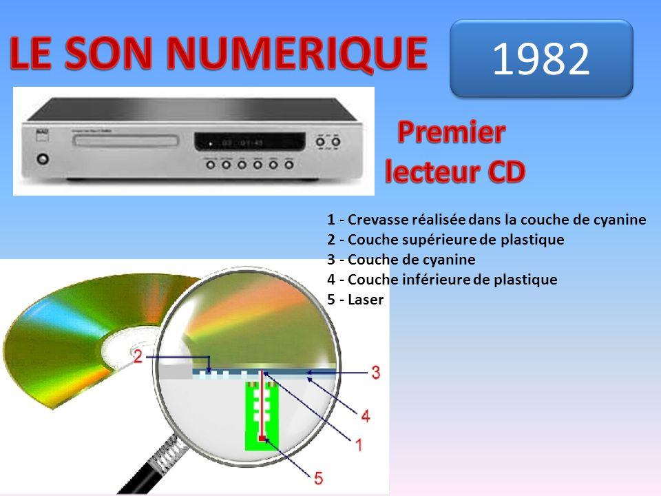 1982 1 - Crevasse réalisée dans la couche de cyanine 2 - Couche supérieure de plastique 3 - Couche de cyanine 4 - Couche inférieure de plastique 5 - L