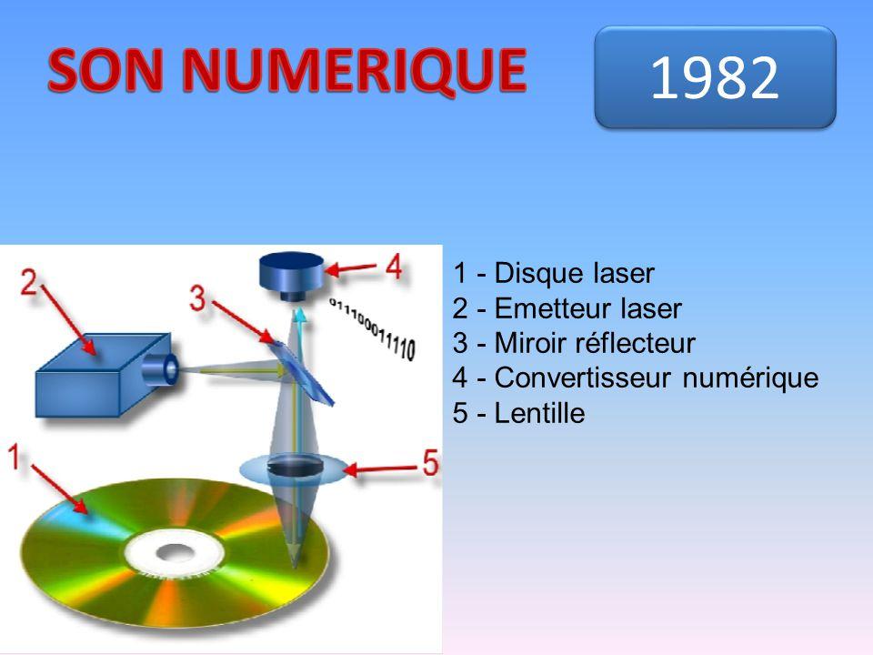 1982 1 - Disque laser 2 - Emetteur laser 3 - Miroir réflecteur 4 - Convertisseur numérique 5 - Lentille