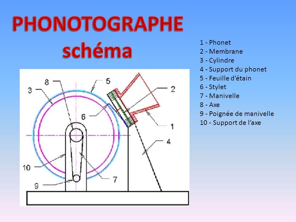 1 - Phonet 2 - Membrane 3 - Cylindre 4 - Support du phonet 5 - Feuille d'étain 6 - Stylet 7 - Manivelle 8 - Axe 9 - Poignée de manivelle 10 - Support