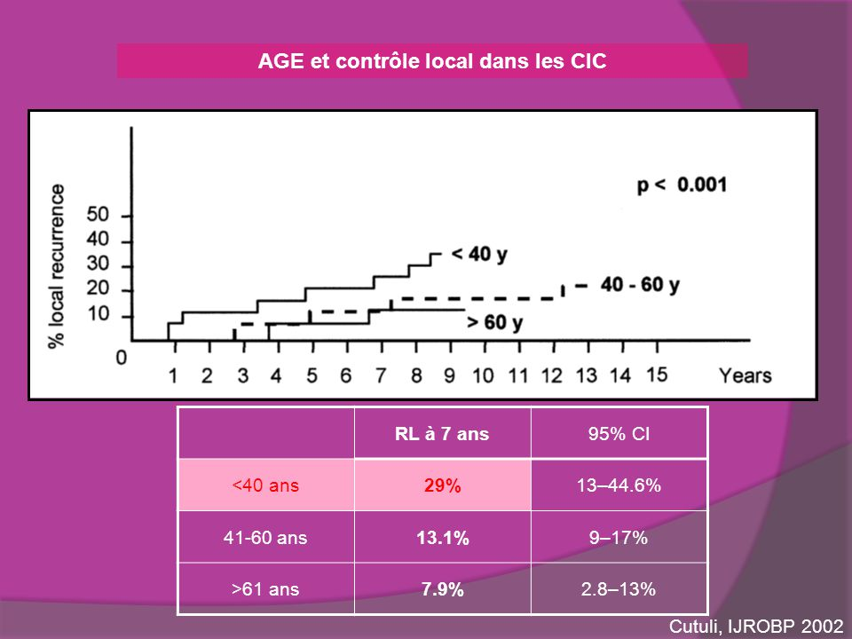 AGE et contrôle local dans les CIC RL à 7 ans95% CI <40 ans29%13–44.6% 41-60 ans13.1%9–17% >61 ans7.9%2.8–13% Cutuli, IJROBP 2002
