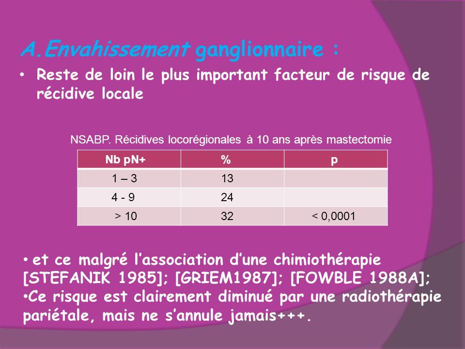 A.Envahissement ganglionnaire : Reste de loin le plus important facteur de risque de récidive locale Nb pN+ % p 1 – 3 13 4 - 9 24 > 10 32 < 0,0001 NSA