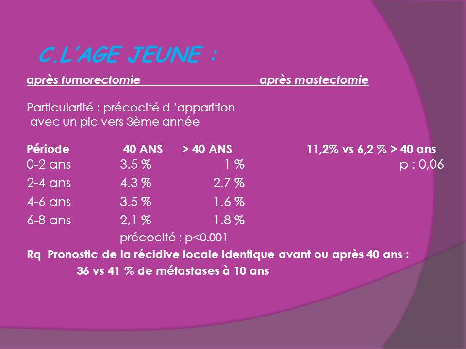 C.L'AGE JEUNE : après tumorectomieaprès mastectomie Particularité : précocité d 'apparition avec un pic vers 3ème année Période 40 ANS > 40 ANS 11,2%