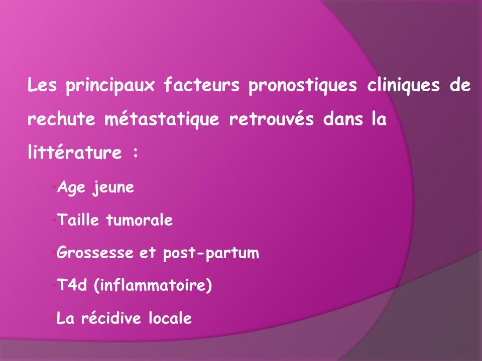 Les principaux facteurs pronostiques cliniques de rechute métastatique retrouvés dans la littérature : Age jeune Taille tumorale Grossesse et post-par