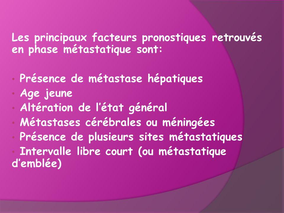 Les principaux facteurs pronostiques retrouvés en phase métastatique sont: Présence de métastase hépatiques Age jeune Altération de l'état général Mét