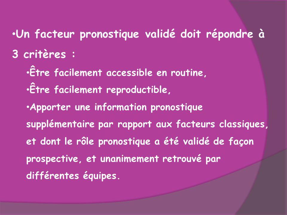 Un facteur pronostique validé doit répondre à 3 critères : Être facilement accessible en routine, Être facilement reproductible, Apporter une informat