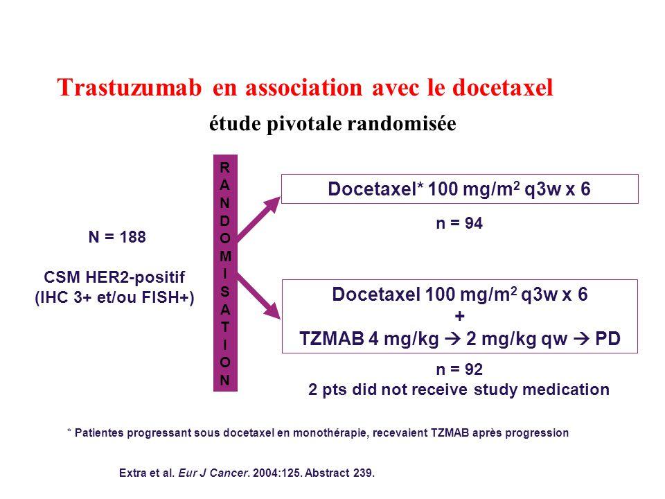 Trastuzumab en association avec le docetaxel étude pivotale randomisée RANDOMISATIONRANDOMISATION N = 188 CSM HER2-positif (IHC 3+ et/ou FISH+) * Patientes progressant sous docetaxel en monothérapie, recevaient TZMAB après progression Docetaxel* 100 mg/m 2 q3w x 6 n = 94 Docetaxel 100 mg/m 2 q3w x 6 + TZMAB 4 mg/kg  2 mg/kg qw  PD n = 92 2 pts did not receive study medication Extra et al.