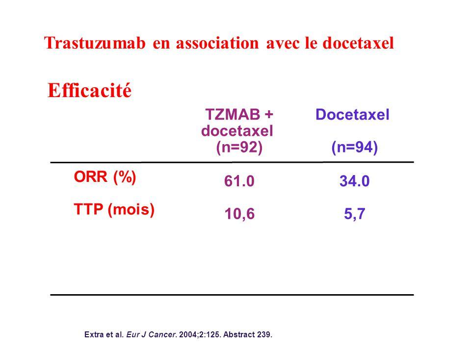 Efficacité ORR (%) TTP (mois) TZMAB + docetaxel (n=92) 61.0 10,6 Docetaxel (n=94) 34.0 5,7 Extra et al.