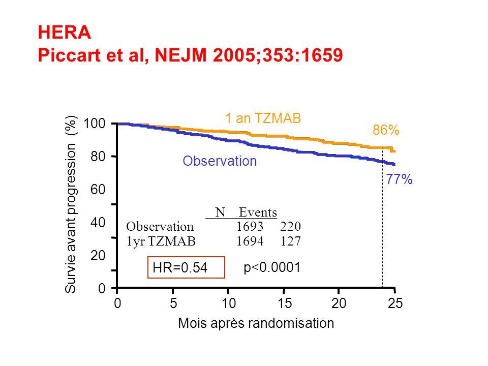 HERA Piccart et al, NEJM 2005;353:1659 100 80 60 40 20 0 Mois après randomisation 510152025 1 an TZMAB Observation 0 p<0.0001 Survie avant progression (%) HR=0.54 86% 77% N Events Observation1693 220 1yr TZMAB 1694 127