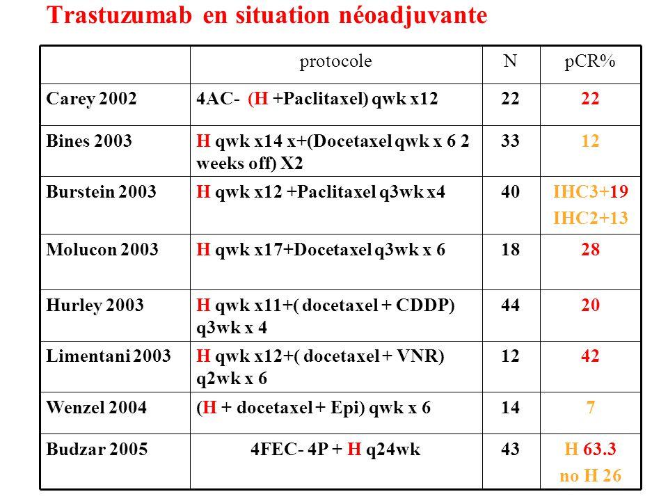 Trastuzumab en situation néoadjuvante H 63.3 no H 26 434FEC- 4P + H q24wkBudzar 2005 714(H + docetaxel + Epi) qwk x 6Wenzel 2004 4212H qwk x12+( docetaxel + VNR) q2wk x 6 Limentani 2003 2044H qwk x11+( docetaxel + CDDP) q3wk x 4 Hurley 2003 2818H qwk x17+Docetaxel q3wk x 6Molucon 2003 IHC3+19 IHC2+13 40H qwk x12 +Paclitaxel q3wk x4Burstein 2003 1233H qwk x14 x+(Docetaxel qwk x 6 2 weeks off) X2 Bines 2003 22 4AC- (H +Paclitaxel) qwk x12Carey 2002 pCR%Nprotocole