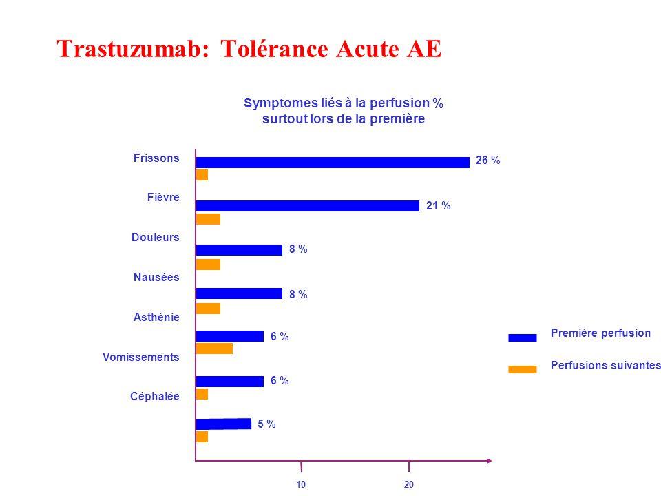 Trastuzumab: Tolérance Acute AE Première perfusion Symptomes liés à la perfusion % surtout lors de la première Perfusions suivantes Frissons Fièvre Douleurs Nausées Asthénie Vomissements Céphalée 26 % 1 % 21 % 2 % 8 % 2 % 8 % 2 % 6 % 3 % 6 % 1 % 5 % 1 % 10 20