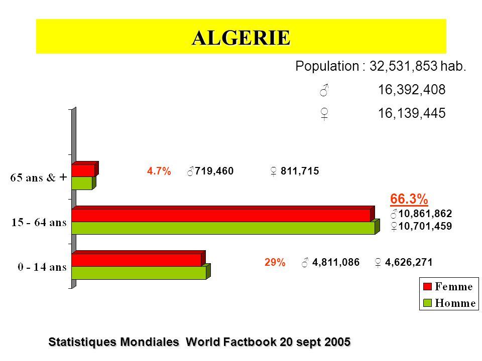ALGERIE Population : 32,531,853 hab.