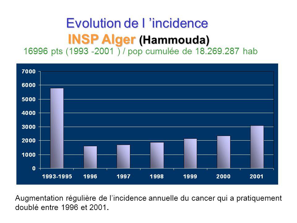 Evolution de l 'incidence INSP Alger (Hammouda) 16996 pts (1993 -2001 ) / pop cumulée de 18.269.287 hab Augmentation régulière de l'incidence annuelle du cancer qui a pratiquement doublé entre 1996 et 2001.