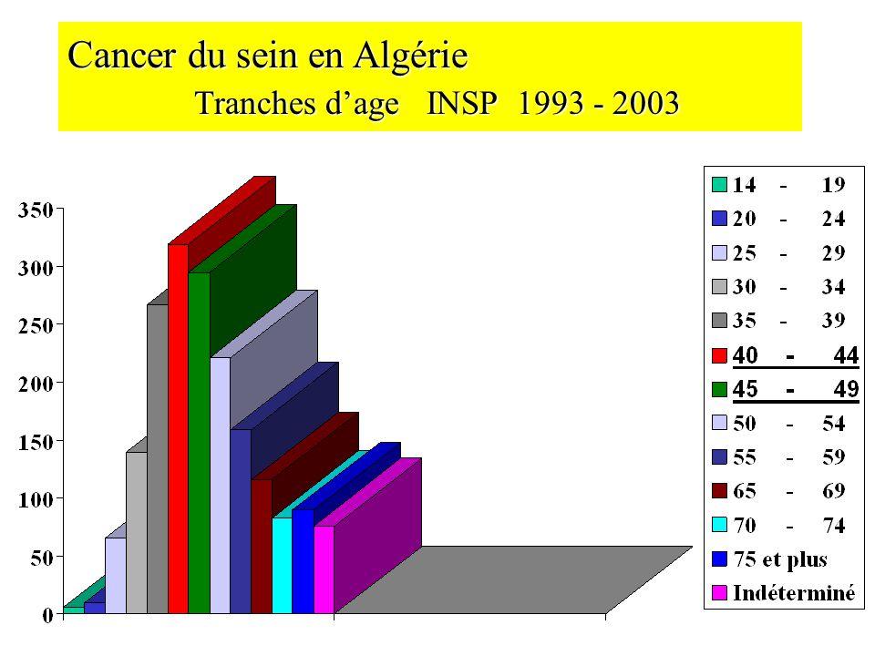 Cancer du sein en Algérie Tranches d'age INSP 1993 - 2003