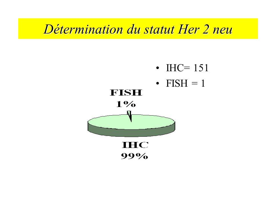 Détermination du statut Her 2 neu IHC= 151 FISH = 1