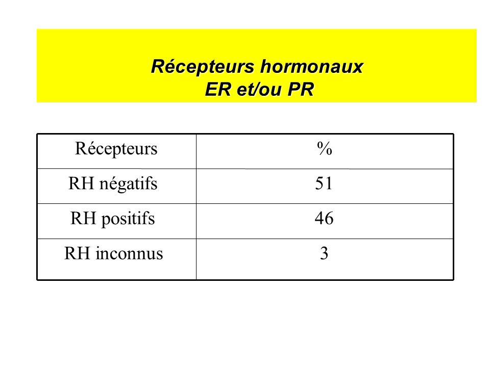 Récepteurs hormonaux ER et/ou PR 46RH positifs 3RH inconnus 51RH négatifs %Récepteurs