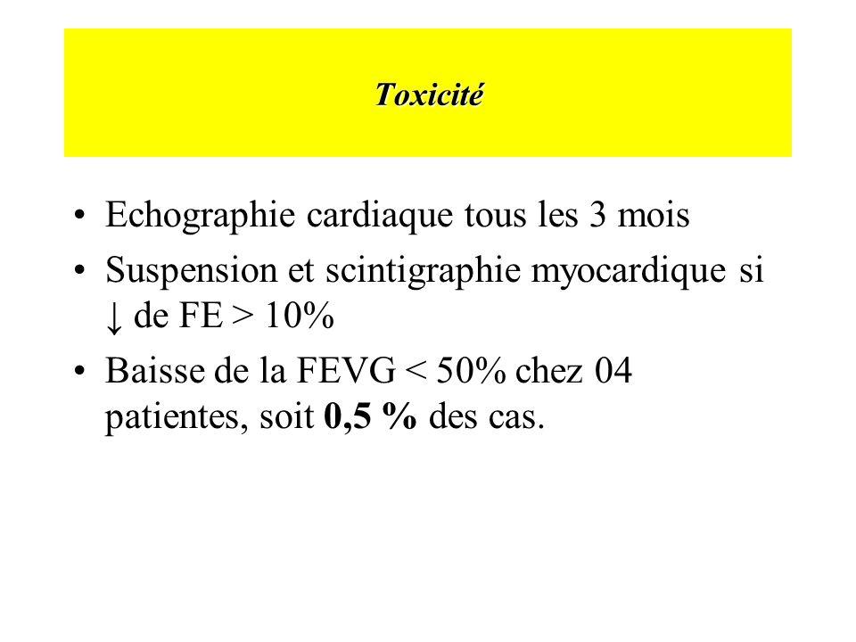 Echographie cardiaque tous les 3 mois Suspension et scintigraphie myocardique si ↓ de FE > 10% Baisse de la FEVG < 50% chez 04 patientes, soit 0,5 % des cas.