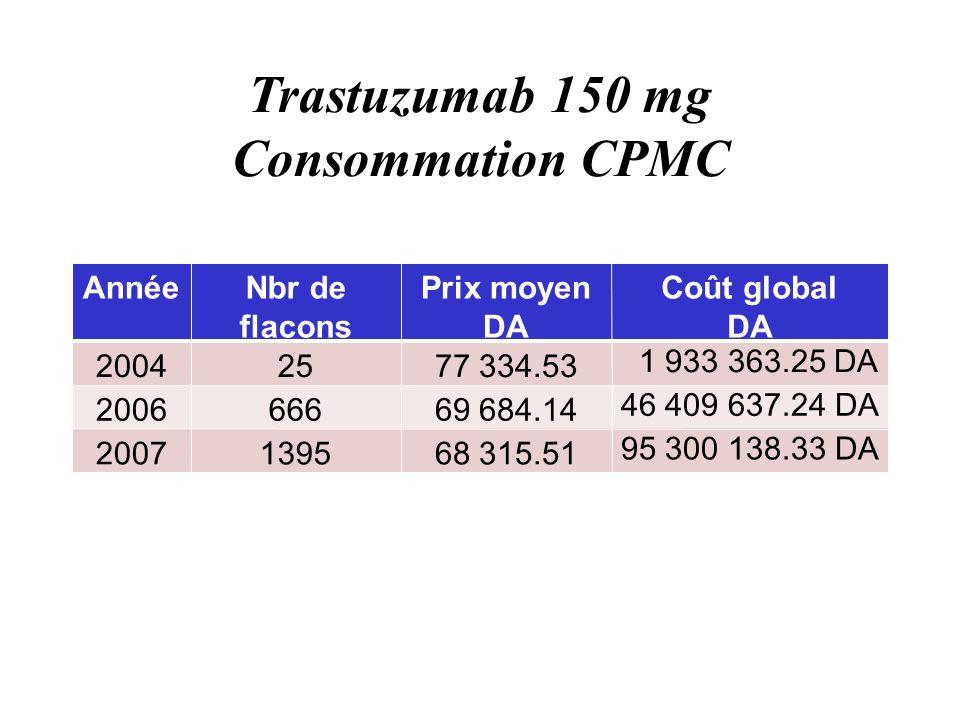 Trastuzumab 150 mg Consommation CPMC AnnéeNbr de flacons Prix moyen DA Coût global DA 20042577 334.53 1 933 363.25 DA 200666669 684.14 46 409 637.24 DA 2007139568 315.51 95 300 138.33 DA