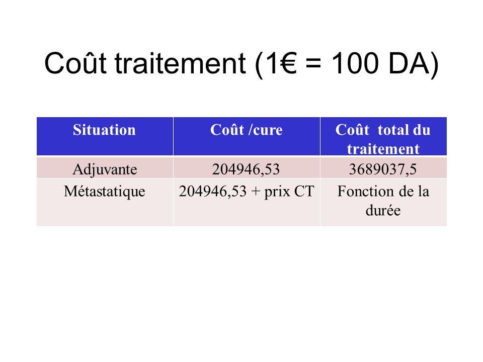 Coût traitement (1€ = 100 DA) SituationCoût /cureCoût total du traitement Adjuvante204946,533689037,5 Métastatique204946,53 + prix CTFonction de la durée
