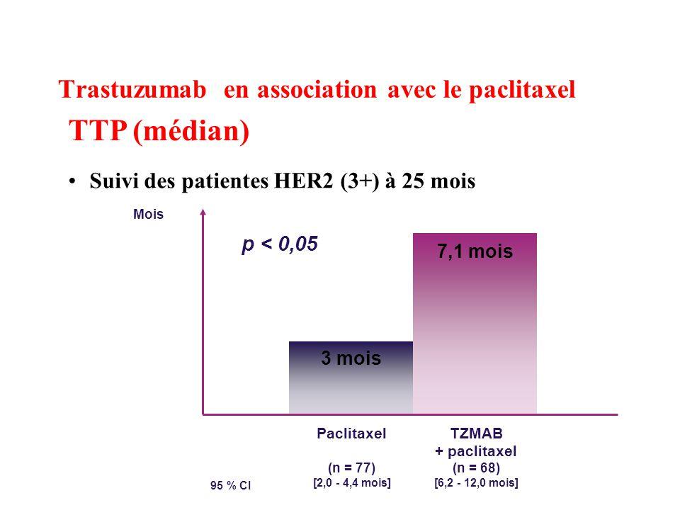 Trastuzumab en association avec le paclitaxel TTP (médian) Suivi des patientes HER2 (3+) à 25 mois Paclitaxel (n = 77) [2,0 - 4,4 mois] TZMAB + paclitaxel (n = 68) [6,2 - 12,0 mois] 3 mois 7,1 mois 95 % CI Mois p < 0,05