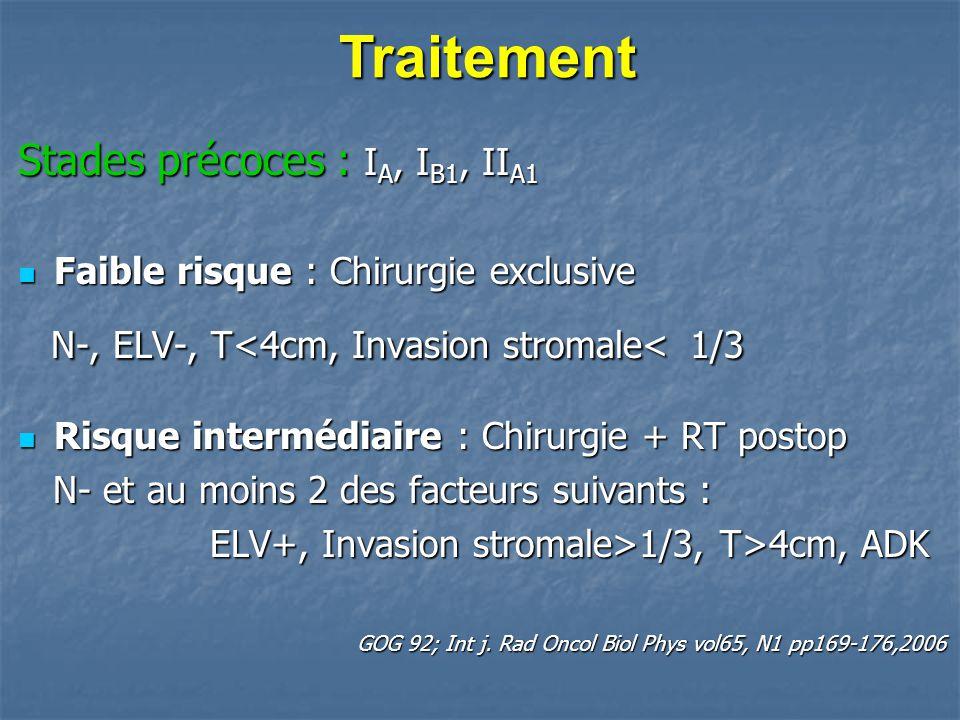Stades précoces : I A, I B1, II A1 Faible risque : Chirurgie exclusive Faible risque : Chirurgie exclusive N-, ELV-, T<4cm, Invasion stromale< 1/3 N-,