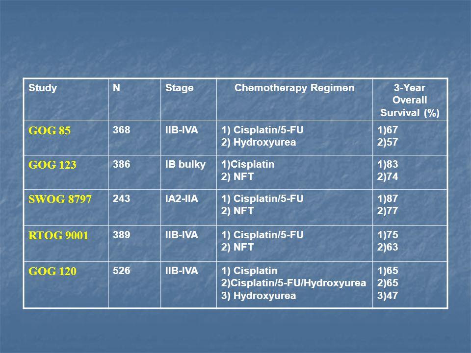 StudyNStageChemotherapy Regimen3-Year Overall Survival (%) GOG 85 368IIB-IVA1) Cisplatin/5-FU 2) Hydroxyurea 1)67 2)57 GOG 123 386IB bulky1)Cisplatin
