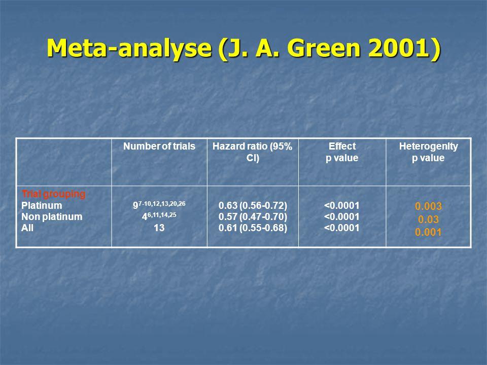 Number of trialsHazard ratio (95% CI) Effect p value Heterogenlty p value Trial grouping Platinum Non platinum All 9 7-10,12,13,20,26 4 6,11,14,25 13