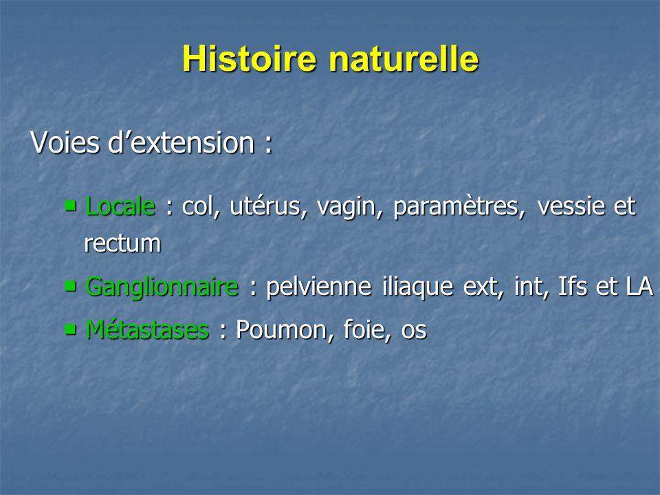 Histoire naturelle Voies d'extension :  Locale : col, utérus, vagin, paramètres, vessie et rectum  Ganglionnaire : pelvienne iliaque ext, int, Ifs e