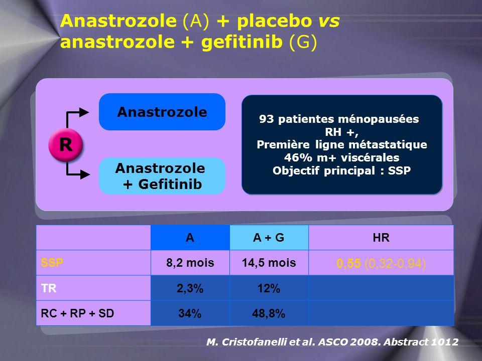 Anastrozole (A) + placebo vs anastrozole + gefitinib (G) M. Cristofanelli et al. ASCO 2008. Abstract 1012 R Anastrozole Anastrozole + Gefitinib 93 pat