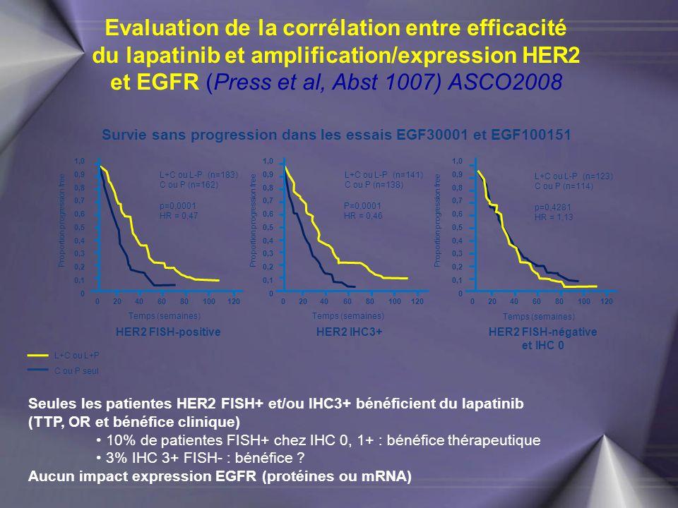Seules les patientes HER2 FISH+ et/ou IHC3+ bénéficient du lapatinib (TTP, OR et bénéfice clinique) 10% de patientes FISH+ chez IHC 0, 1+ : bénéfice t