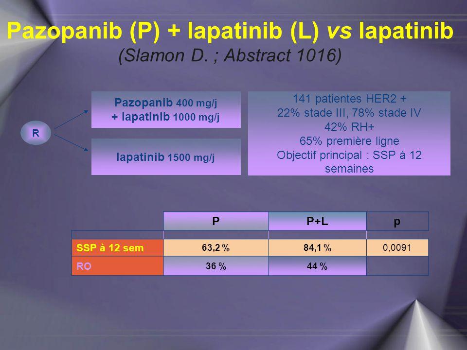 Pazopanib (P) + lapatinib (L) vs lapatinib (Slamon D. ; Abstract 1016) R 141 patientes HER2 + 22% stade III, 78% stade IV 42% RH+ 65% première ligne O