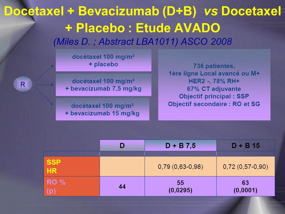 docétaxel 100 mg/m² + placebo Docetaxel + Bevacizumab (D+B) vs Docetaxel + Placebo : Etude AVADO (Miles D. ; Abstract LBA1011) ASCO 2008 R 736 patient