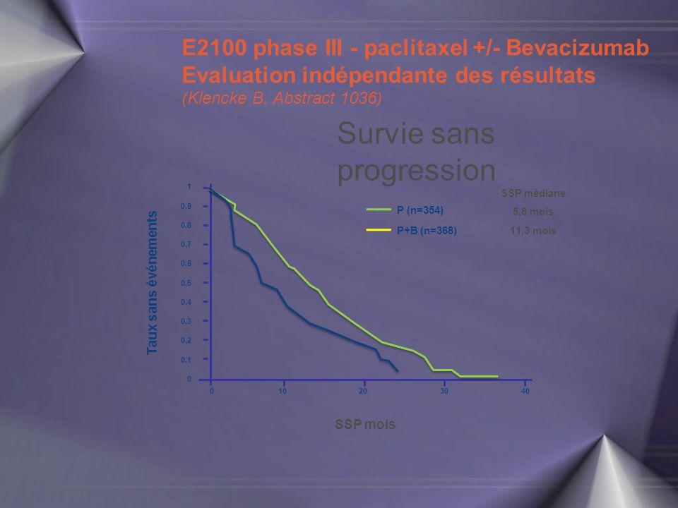 Survie sans progression 1 0,9 0,8 0,7 0 0,6 0,5 0,4 0,3 0,2 0,1 010203040 SSP mois Taux sans événements P (n=354) P+B (n=368) E2100 phase III - paclit