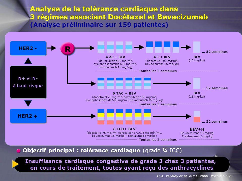 D.A. Yardley et al. ASCO 2008. Poster n°575 R N+ et N- à haut risque N+ et N- à haut risque HER2 - HER2 + 4 AC + BEV (doxorubicine 60 mg/m², cyclophos