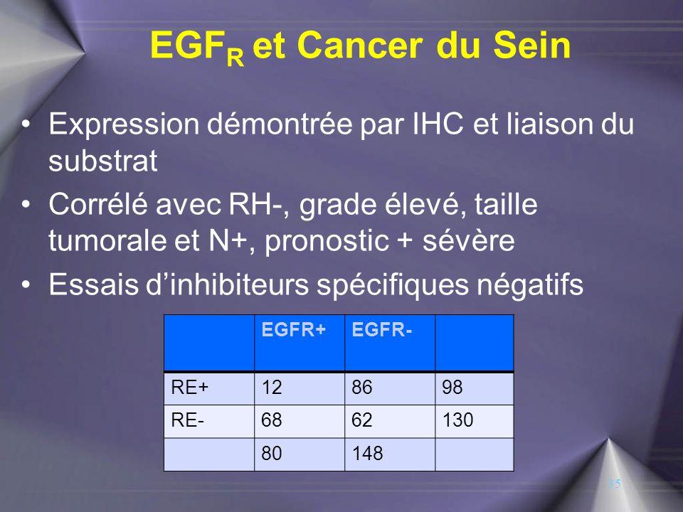 EGF R et Cancer du Sein Expression démontrée par IHC et liaison du substrat Corrélé avec RH-, grade élevé, taille tumorale et N+, pronostic + sévère E