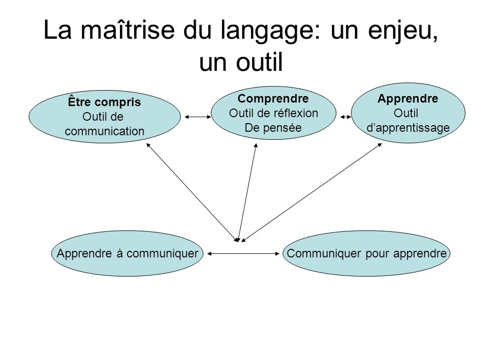 La maîtrise du langage: un enjeu, un outil Être compris Outil de communication Comprendre Outil de réflexion De pensée Apprendre Outil d'apprentissage Apprendre à communiquerCommuniquer pour apprendre