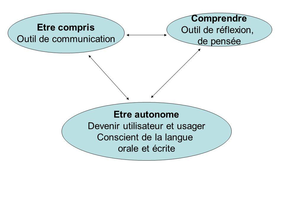 Etre compris Outil de communication Comprendre Outil de réflexion, de pensée Etre autonome Devenir utilisateur et usager Conscient de la langue orale et écrite