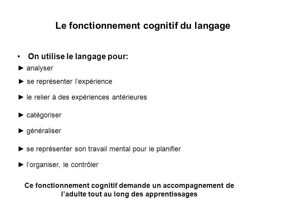Le fonctionnement cognitif du langage On utilise le langage pour: ► analyser ► se représenter l'expérience ► le relier à des expériences antérieures ►