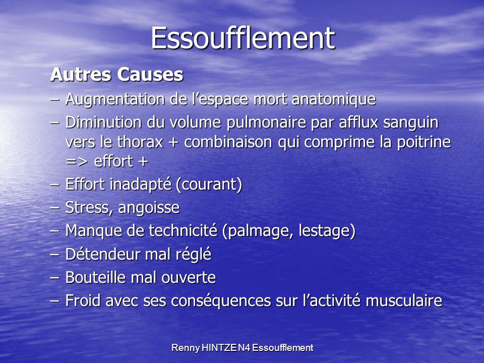 Renny HINTZE N4 EssoufflementEssoufflement Autres Causes –Augmentation de l'espace mort anatomique –Diminution du volume pulmonaire par afflux sanguin