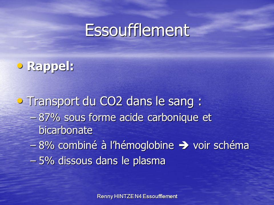 Renny HINTZE N4 Essoufflement Essoufflement Rappel: Rappel: Transport du CO2 dans le sang : Transport du CO2 dans le sang : –87% sous forme acide carb