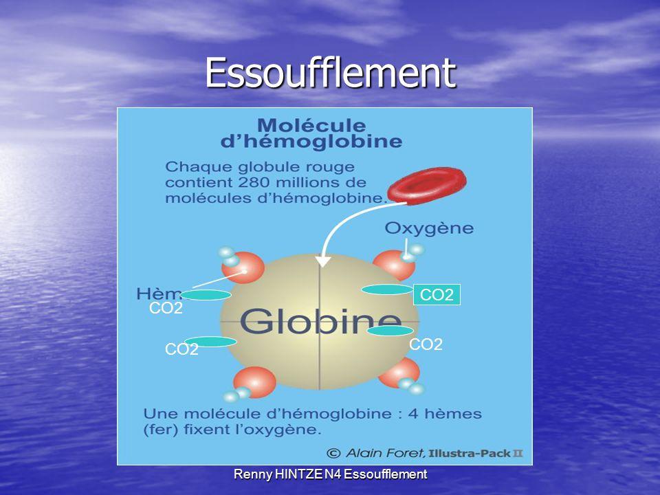 Renny HINTZE N4 Essoufflement Essoufflement Lorsque la capacité d'élimination est dépassée : Lorsque la capacité d'élimination est dépassée : Diminution du gradient déjà faible (40 mm Hg / 46 mm Hg) entre l'alvéole et le capillaire Diminution du gradient déjà faible (40 mm Hg / 46 mm Hg) entre l'alvéole et le capillaire Diminution de l'élimination du CO2 par la ventilation Diminution de l'élimination du CO2 par la ventilation